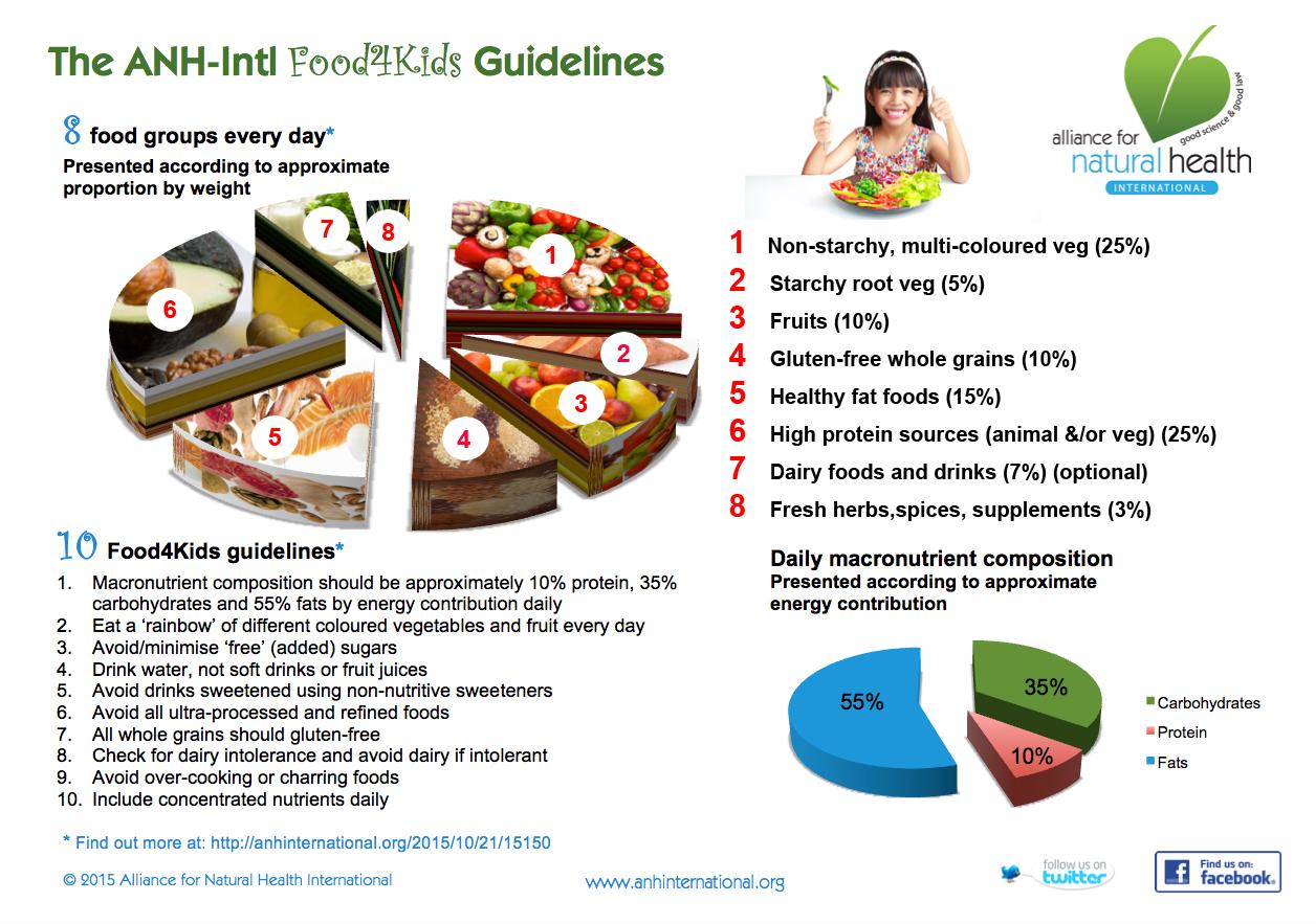 Instilling Healthy Food Habits From Childhood Alliance For Natural