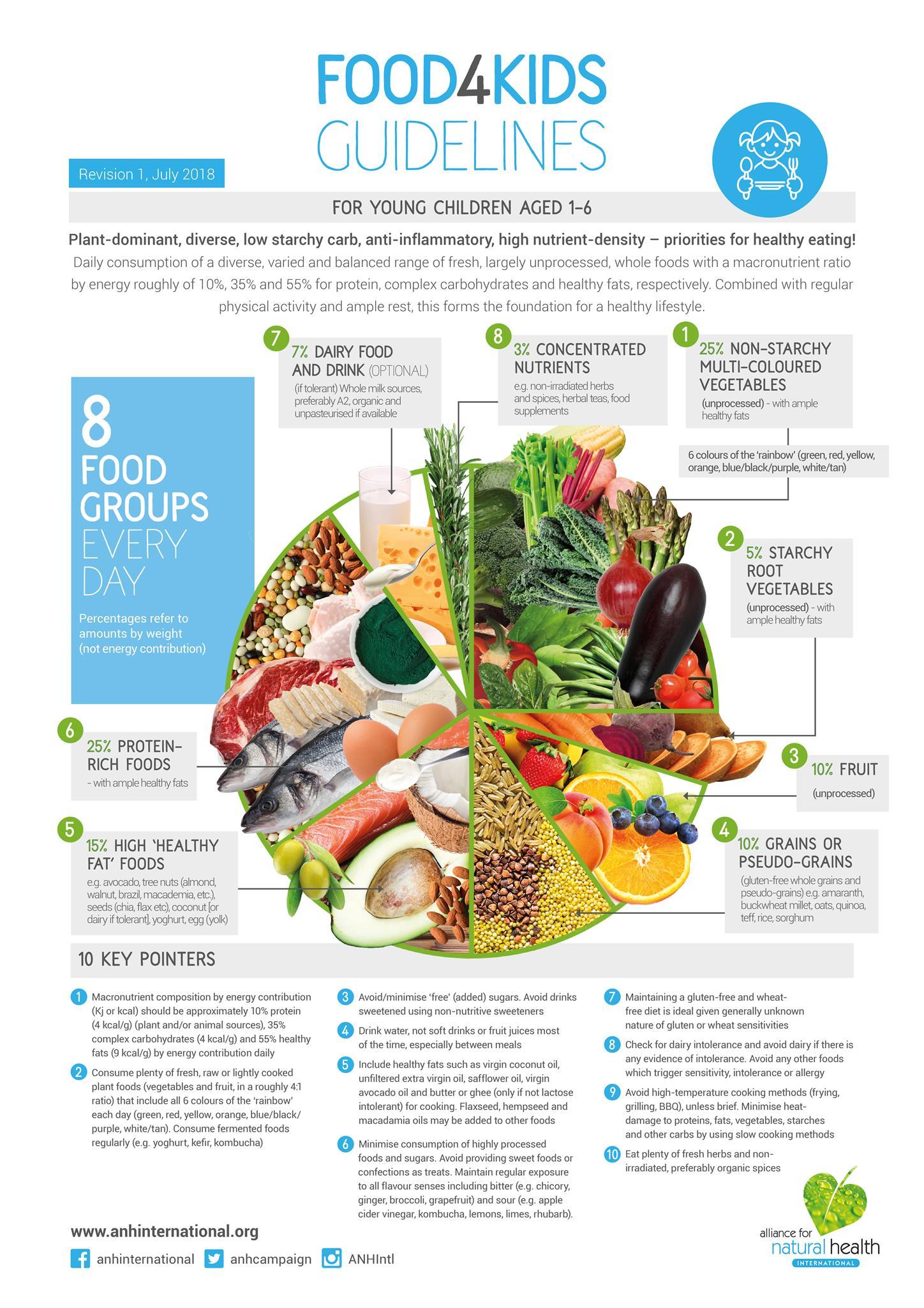 Food4kids Guidelines 2018 For Children