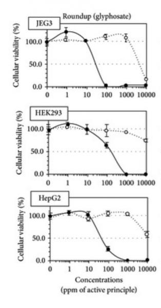 Glyphosate chart