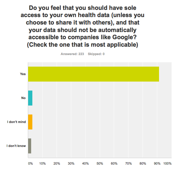 Survey results for question seven